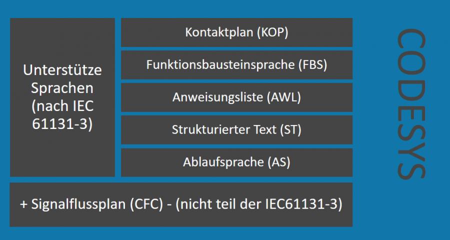 Unterstütze Sprachen nach IEC 61131-3